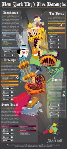 """New York Infographic about its 5 boroughs Brooklyn: Multicultural, tiene fabulosas vistas a Manhattan, barrios muy bien conservados, una historia llena de riqueza y una peculiar vida """"de barrio de New york El St. Francis College, donde hacemos las clases y algunas actividades, tiene más de 150 años de historia y se encuentra en pleno centro de Brooklyn Height. #WeLoveBS #inglés #idiomas #EstadosUnidos #EstatsUnits #USA #NewYork #NuevaYork #Brooklyn"""