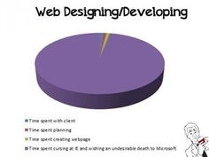 How web designers really spend their time