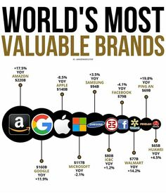 Social Media Marketing Business, Business Entrepreneur, Business Tips, How To Be Rich, Tech Stocks, Creating Wealth, General Knowledge Facts, Investing Money, Promote Your Business