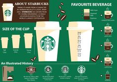 Isn't everyone's Starbucks as complicated as this?