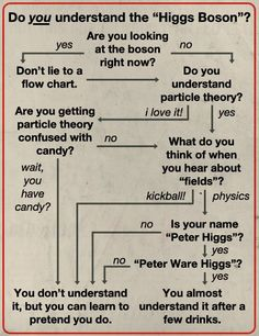 Higgs Boson...I think I get it...pour me another drink...