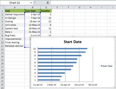 Transform The Bar Graph Into The Excel Gantt Chart Maritza - Excel project management template with gantt schedule creation