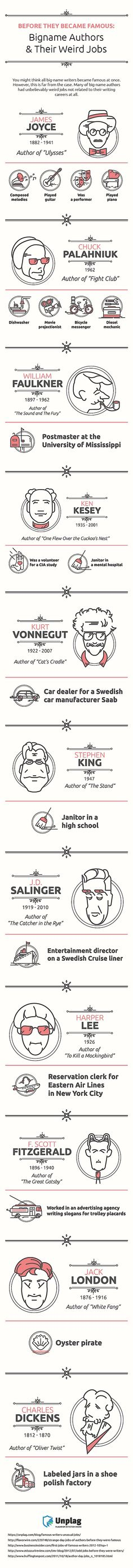 Unusual Jobs Of Famous Writers Infographic…