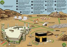 Step By Step overview detailing the Hajj Allah Islam, Islam Muslim, Islam Quran, Umrah Guide, Prophets In Islam, Mecca Kaaba, Pilgrimage To Mecca, History Of Islam, Ramadan Activities