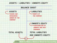 Financial Statements Explained In A Simple Manner Balance Sheet
