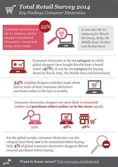 PwC infographic: Total Retail Survey 2014 - Key Findings Consumer Electronics