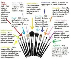 Diagram about make up brushes