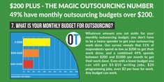 Infographic - Outsource That Christchurch New Zealand, Types Of Work, Monthly Budget, Business Goals, Human Resources, Budgeting, Improve Yourself, Infographic, How To Get