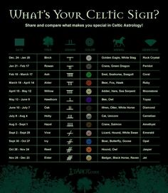 Celtic zodiac signs