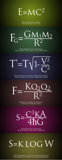 The only one I have a problem with is the first one, E=MC^2. It has nothing to do with how fast one moves, and certainly says nothing about gaining mass if one moves faster. This is a conversion formula stating that if matter converts directly into energy, then the amount of energy is equal to the mass of that matter times the square of the speed of light in a vacuum.