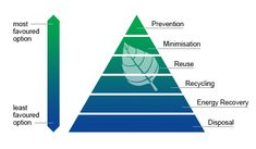 waste management diagram - Google Search Waste Management System, Solid Waste, Diagram, Chart, Google Search