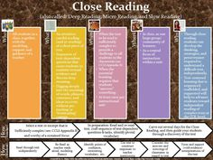 Common Core Close Reading resource for planning
