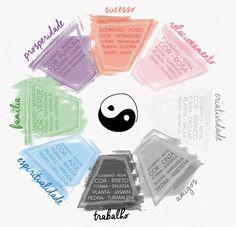 Feng Shui e os cinco elementos na decoração.