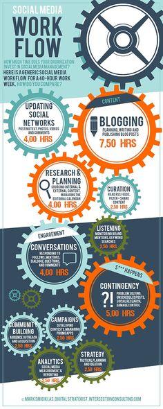 Guía para priorizar las actividades semanales de un Community Manager. Infografía Social Media Workflow | Blog Juan Carlos Mejía Llano sobre Marketing Online y Redes Sociales