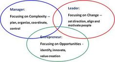 Laurie Morin Coaching, Examples of Entrepreneurial Archetypes