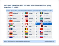 US ranks 25 in the world in infrastructure quality