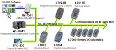 ICP DAS USA offers a complete line of Analog and Digital Data Acquisition devices-- allowing users a vast array of choices when selecting the appropriate hardware for system integration. ICP DAS USA also offers a complete line of specialty data acquisition I/O modules in different communication protocols like Modbus RTU and Modbus TCP, CANopen, DeviceNet, and Zigbee Wireless.  Click here for more information: http://www.icpdas-usa.com/data_acquisition_systems.html?r=pinterest