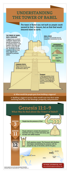 What's the point of building a structure that will reach into heaven? A little context is all you need to discover new dimensions into the stories of Scripture—even the ones you know by heart. Content adapted from the NIV Cultural Backgrounds Study Bible. Bible Study Notebook, Bible Study Tips, Scripture Study, Bible Lessons, Genesis Bible Study, Revelation Bible Study, Bible Notes, Bible Scriptures, Bible Book