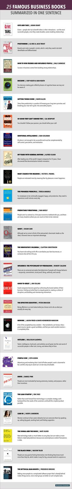 25 Famous Business Books Summarized in One Sentence