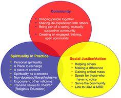 Unitarian Universalism.