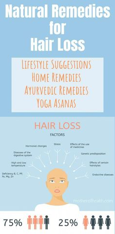 Here you will find natural remedies for hair loss including lifestyle suggestions, home remedies, Ayurvedic remedies and Yoga asanas for hair loss. #hairlosstreatment #hairlosscauses #hairlosswomen #hairlossremedy #hairlossucure #hairlossregrowth #ArganOilForHairLoss Normal Hair Loss, Why Hair Loss, What Causes Hair Loss, Hair Loss Cure, Hair Loss Women, Hair Loss Remedies, Prevent Hair Loss, Argan Oil For Hair Loss, Best Hair Loss Shampoo