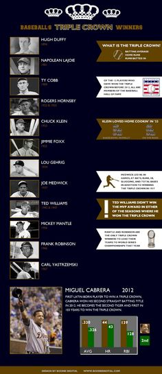 Baseball's Triple Crown Winners Infographic