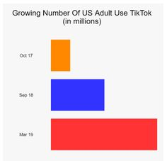 TikTok is amazing way to platform your content to a world-wide audience. It is easy to make videos and you can upload it directly from your mobile phone or smartphone. This platform is going viral on social media and currently, here is statistic of growing user in US. It is fantastic growth. Digital Marketing Services, Email Marketing, Content Marketing, Social Media Marketing, Local Seo, Search Engine Optimization, Smartphone, Web Design, Platform