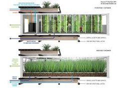 image result for farm containers