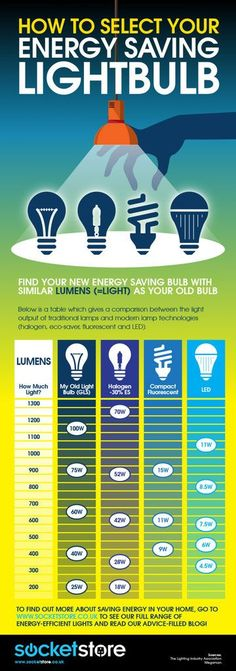LED look-up chart - replacing your light bulbs [infographic] - by Socket Store Interior Lighting, Home Lighting, Lighting Design, Lighting Ideas, Energy Saving Tips, Save Energy, Traditional Lamps, Tips & Tricks, Technology