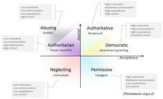 attachment styles with parenting styles | Arnett J.J. (2010). Adolescence and Emerging Adulthood . Upper Saddle ...