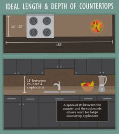 Length and Depth of Countertops - Kitchen Layout