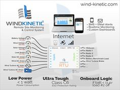 Small wind-solar #hybrid systems fully assembled, #remote #monitoring included. http://wind-kinetic.com/?utm_content=buffere53b8&utm_medium=social&utm_source=pinterest.com&utm_campaign=buffer