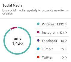 Реклама в Pinterest! А в Adwords, Яндекс Директ, YouTube, Facebook, Instagram - Деньги на ветер Promotion, Social Media, Etsy, Instagram, Social Networks, Social Media Tips