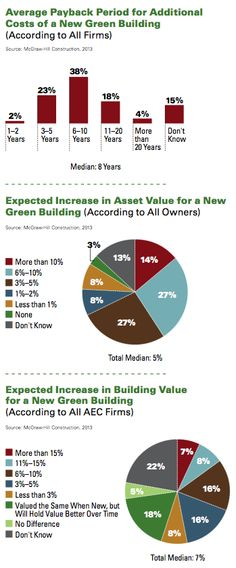 Construction industry workforce shortages role of for Benefits of leed certified buildings