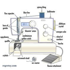 This sewing machine diagram is how someone without any experience sees the machine. We have all called it the bobbinator at one time or another.
