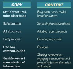Content Marketing Editorial and Writing Services: What to Look For   Marketing Insider Group