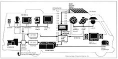TechnoRV Blog: How Does the RV Electrical System Work?