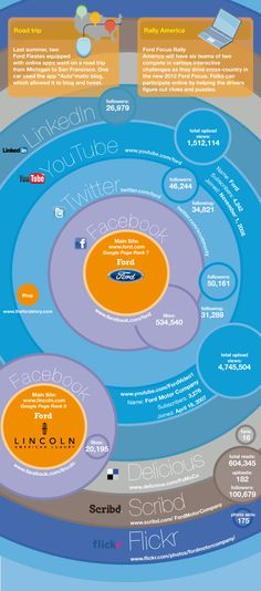 How the Auto Industry Is Embracing Social Media - Ford