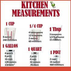 Cooking measurements equivalents