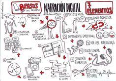 Pasos y elementos de la narración digital en clave de pensamiento visual #narración #teoría
