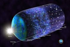 Was Dark Matter Really Created Before The Big Bang? Structure Of The Universe, Cosmic Microwave Background, Expanding Universe, Universe Today, Space Facts, Dark Energy, Big Bang, Quantum Physics, Theoretical Physics