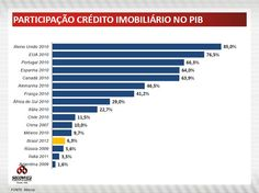 Participação Crédito imobiliário no PIB