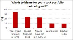 Greed is the main culprit for poor stock portfolio returns - Chart of the day 28 May 2013 - Equitymaster