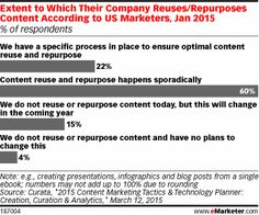 Extent to Which Their Company Reuses/Repurposes Content According to US Marketers, Jan 2015 (% of respondents) First Blog Post, Content Marketing, Seo, Repurposed, Third, Budgeting, Coding, Study, Design