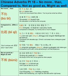 Learn Mandarin Grammar Chinese Sentences, Chinese Phrases, Chinese Words, Advanced Vocabulary, Mandarin Language, Learn Mandarin, China, Parts Of Speech, Learn Chinese