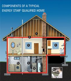 Components of a Typical ENERGY STAR Certified Home - via EnergyStar.gov.