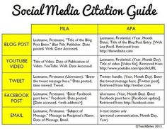 A Great Guide on How to Cite Social Media Using Both MLA and APA styles ~ Educational Technology and Mobile Learning | 21st Century Information Fluency | Scoop.it