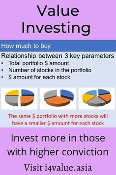 How to determine how much to buy for each stock? There is a relationship between how much you buy, the number of stocks you have and the amount set aside for the portfolio. To start off, invest in about 30 stocks as studies have shown that the benefits of diversification become marginal after this number. Then given the amount you have set aside you can determine that amount for each stock by dividing the total by 30. #i4value #valuation #dividendinvesting #indexfund #investingmoney Value Investing, Investing In Stocks, Investing Money, Fundamental Analysis, Technical Analysis, Intrinsic Value, Dividend Investing, Stock Portfolio, Financial Peace