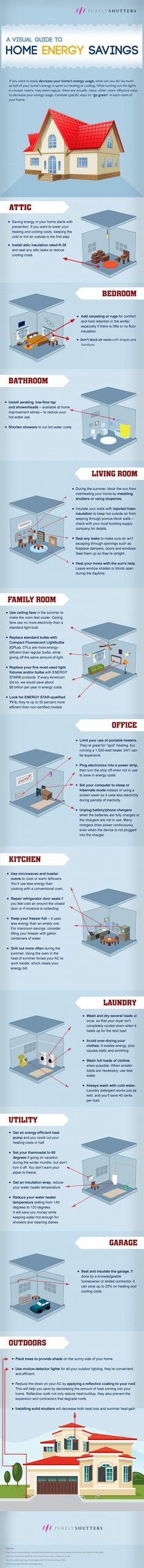 A Visual Guide To Home Energy savings