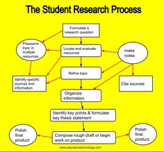 Three Tools for Teaching Critical Thinking and Problem Solving     Pinterest